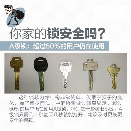 【家装那点事】你家的门锁安全吗?这些防盗知识,你必须知道!