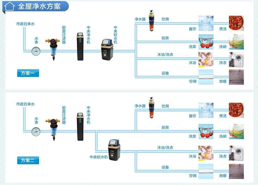如何选择一款好的净水器,净水器有多少种分类
